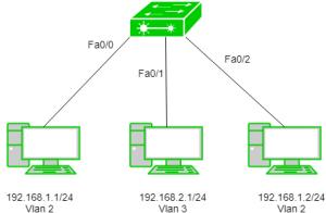 اتصال شبکه های VLAN با سوئیچ